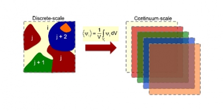 Fig. 1. Model multi-component medium with components in the size range of geometrical optics: discrete-scale representation (left) and equivalent continuum-scale representation (right).